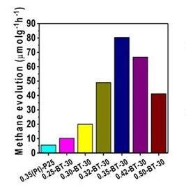Methane monooxygenase research paper